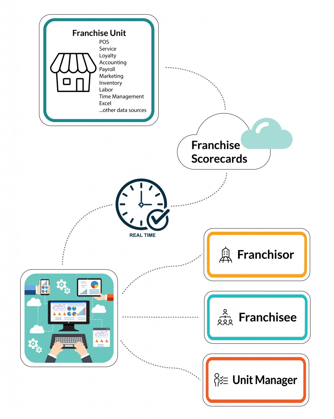 technology is helping bring agility to franchise business